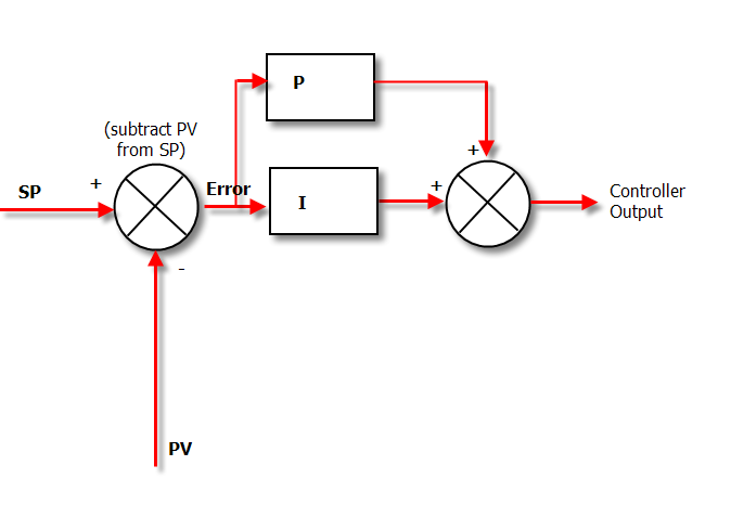 PID for Dummies - Control Solutions