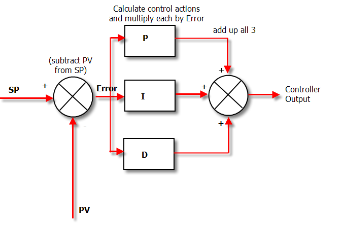 pid for dummies - control solutions, Wiring block