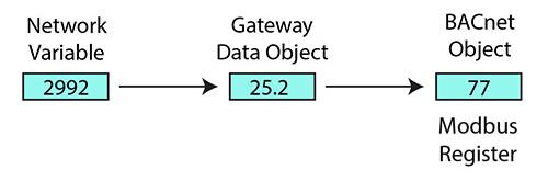 Pre-Configured Self-Installing LonWorks Gateways from