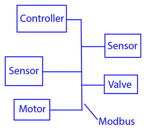 Modbus Tutorial from Control Solutions