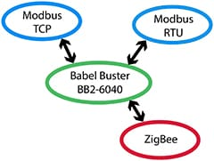 Babel Buster BB2-6040 Functionality