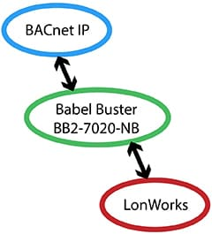BB2-7020-NB LonWorks to BACnet IP Gateway Functionality