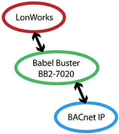BB2-7020 BACnet IP to LonWorks Gateway Functionality