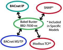 BB2-7030 BACnet Router Functionality