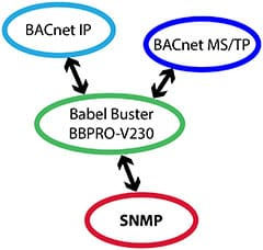 Babel Buster Pro V230 BACnet to SNMP Gateway Functionality