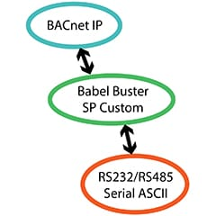 Babel Buster SP Custom Functionality